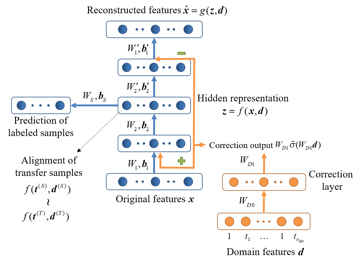 The structure of drift correction autoencoder (DCAE)